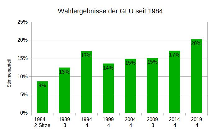 Balkendiagramm: zeigt horizontal die Jahreszahlen der Kommunalwahlen von 1984 bis 2019 und vertikal die Stimmenanteil von 9% bis 20% ansteigend, mit einem Zwischenhoch in 1994 bei 17%.